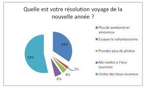 Résolutions de voyage pour 2010
