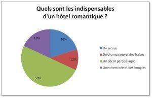 HotelRomantique_Sondage